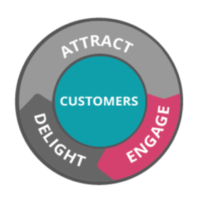 Strategies to Engage Your Customers