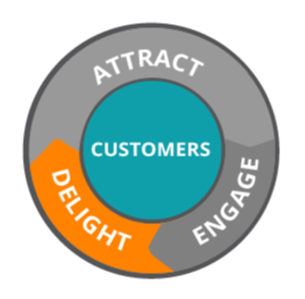 Strategies to Delight Your Customers