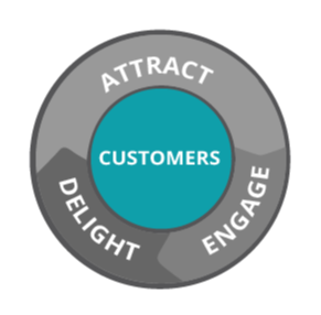 Put Your Customers at the Center of Your Business